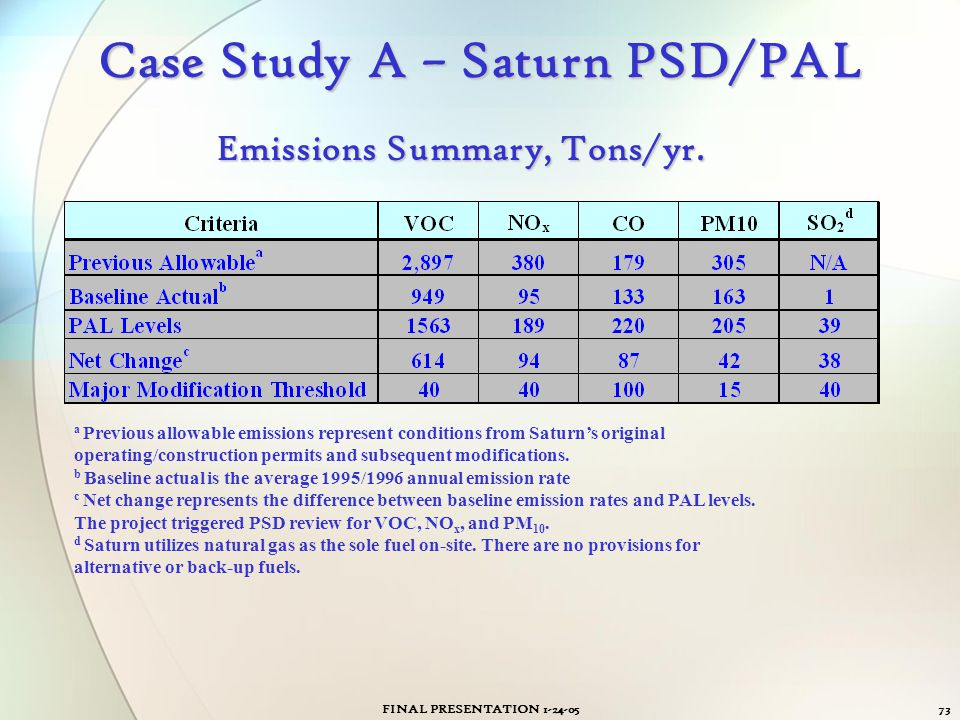 FINAL PRESENTATION 1-24-0573 Case Study A – Saturn PSD/PAL a Previous allowable emissions represent conditions from Saturn's original operating/constr