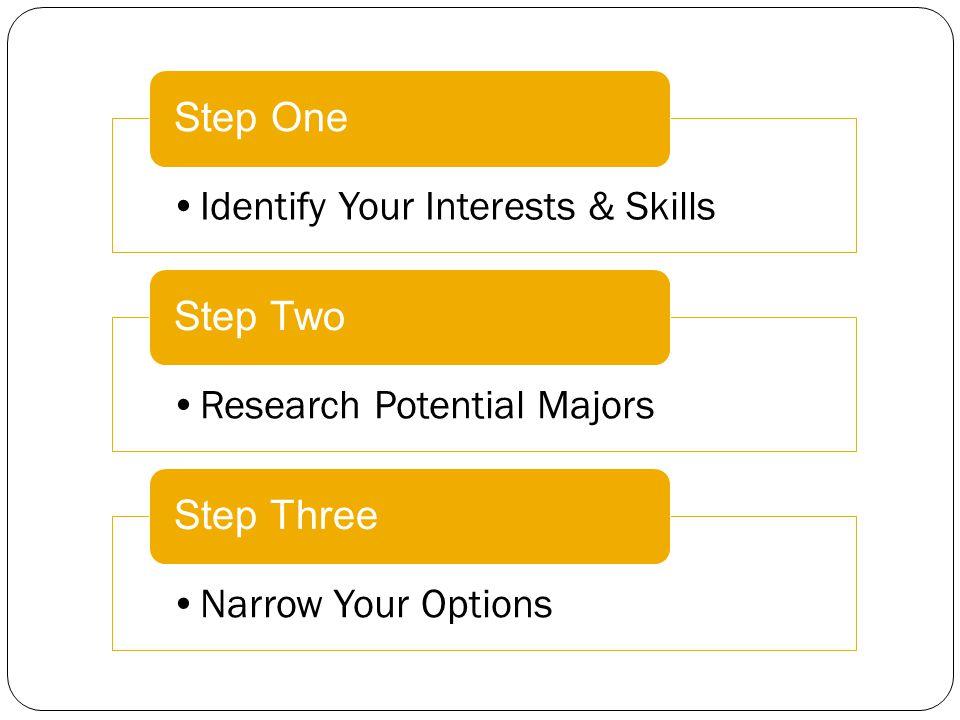 Step One Identify your Interests & Skills