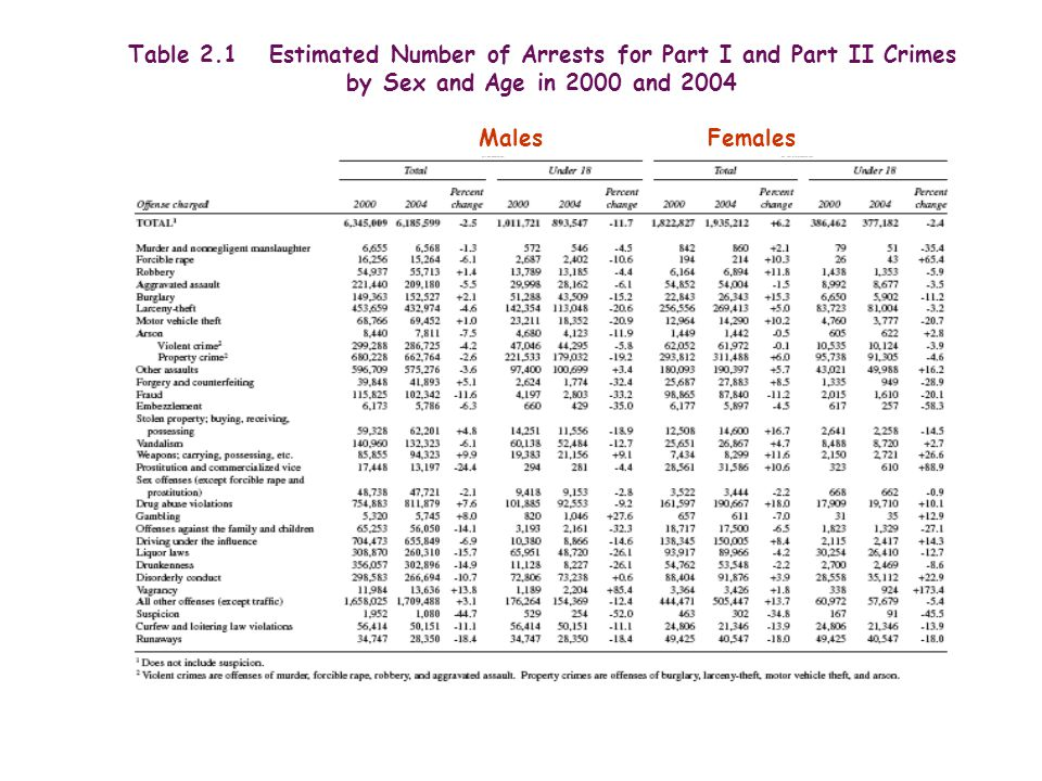 Table 2.1 Estimated Number of Arrests for Part I and Part II Crimes by Sex and Age in 2000 and 2004 Males Females