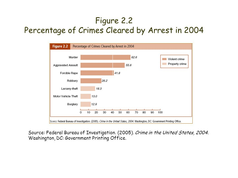 Figure 2.2 Percentage of Crimes Cleared by Arrest in 2004 Source: Federal Bureau of Investigation. (2005). Crime in the United States, 2004. Washingto
