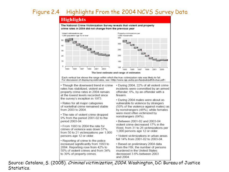 Figure 2.4 Highlights From the 2004 NCVS Survey Data Source: Catalano, S. (2005). Criminal victimization, 2004. Washington, DC: Bureau of Justice Stat