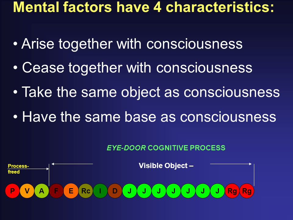 Mental factors have 4 characteristics: Arise together with consciousness Cease together with consciousness Take the same object as consciousness Have