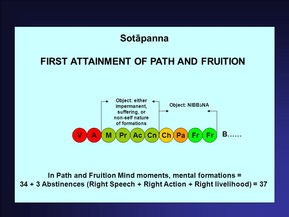 Sotāpanna FIRST ATTAINMENT OF PATH AND FRUITION In Path and Fruition Mind moments, mental formations = 34 + 3 Abstinences (Right Speech + Right Action + Right livelihood) = 37 MAVPrAcCnChPaFr B…… Object: either impermanent, suffering, or non-self nature of formations Object: NIBBâNA