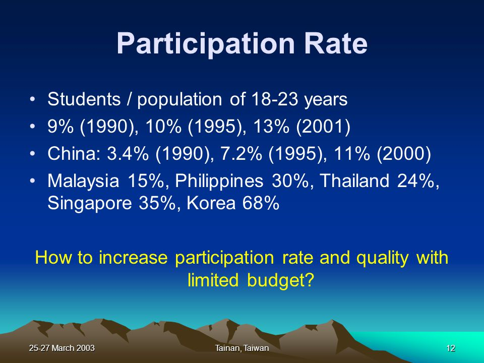 25-27 March 2003Tainan, Taiwan12 Participation Rate Students / population of 18-23 years 9% (1990), 10% (1995), 13% (2001) China: 3.4% (1990), 7.2% (1995), 11% (2000) Malaysia 15%, Philippines 30%, Thailand 24%, Singapore 35%, Korea 68% How to increase participation rate and quality with limited budget