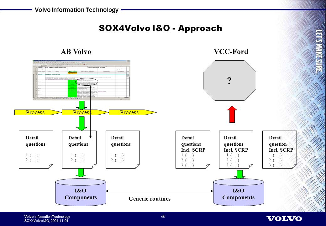 Volvo Information Technology SOX4Volvo I&O, 2004-11-01 3 SOX4Volvo I&O - Approach VCC-FordAB Volvo Process I&O Components ? Generic routines Detail qu