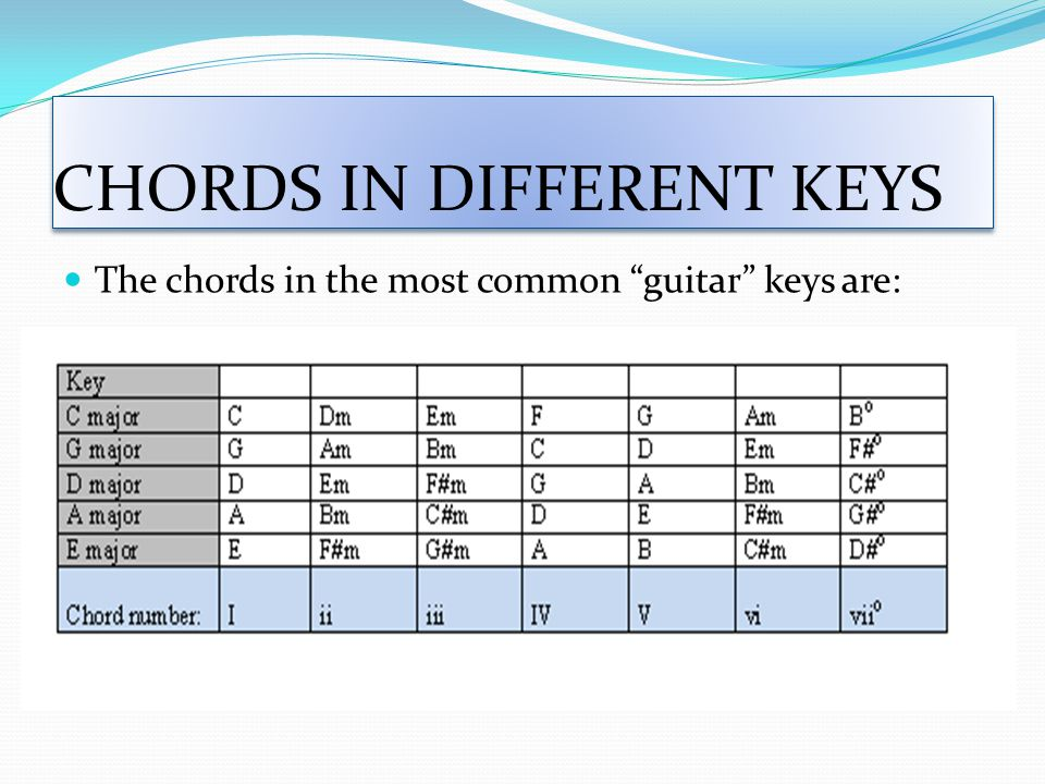 """CHORDS IN DIFFERENT KEYS The chords in the most common """"guitar"""" keys are:"""