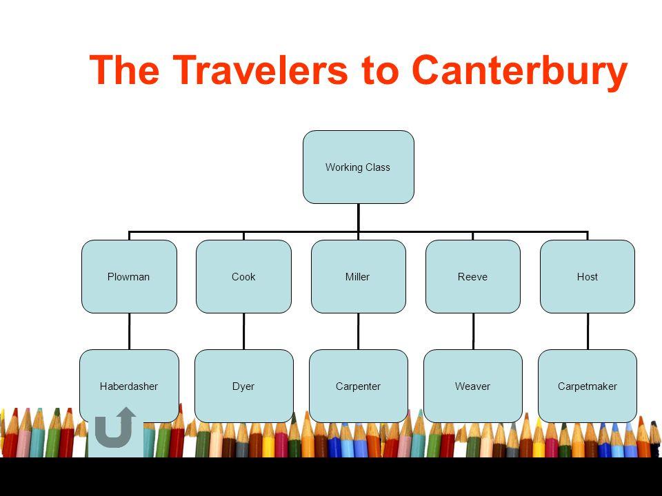 The Travelers to Canterbury Working Class PlowmanReeveHostCookMiller HaberdasherDyerCarpenterWeaverCarpetmaker