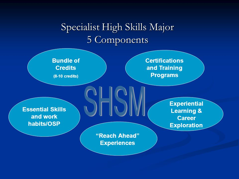 Specialist High Skills Major 5 Components Essential Skills and work habits/OSP Bundle of Credits (8-10 credits) Certifications and Training Programs Experiential Learning & Career Exploration Reach Ahead Experiences