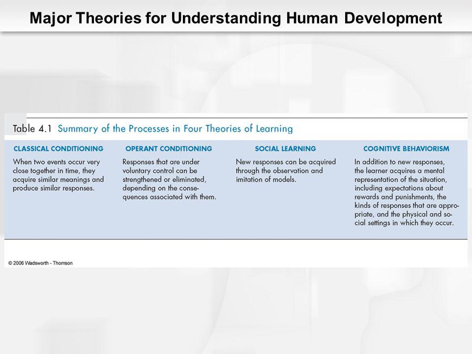 Major Theories for Understanding Human Development