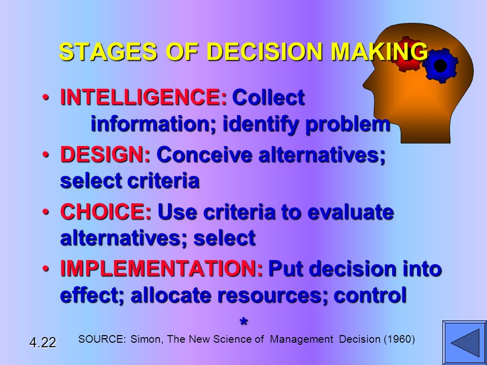 STAGES OF DECISION MAKING INTELLIGENCE: Collect information; identify problemINTELLIGENCE: Collect information; identify problem DESIGN: Conceive alternatives; select criteriaDESIGN: Conceive alternatives; select criteria CHOICE: Use criteria to evaluate alternatives; selectCHOICE: Use criteria to evaluate alternatives; select IMPLEMENTATION: Put decision into effect; allocate resources; controlIMPLEMENTATION: Put decision into effect; allocate resources; control* SOURCE: Simon, The New Science of Management Decision (1960) 4.22