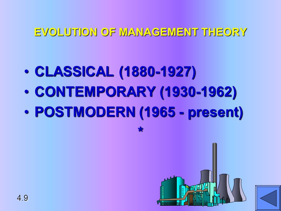 EVOLUTION OF MANAGEMENT THEORY CLASSICAL ( )CLASSICAL ( ) CONTEMPORARY ( )CONTEMPORARY ( ) POSTMODERN ( present)POSTMODERN ( present)* 4.9