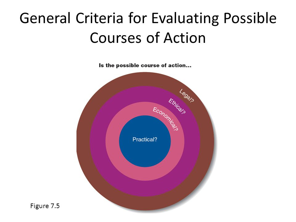 Figure 7.5 General Criteria for Evaluating Possible Courses of Action 7-19
