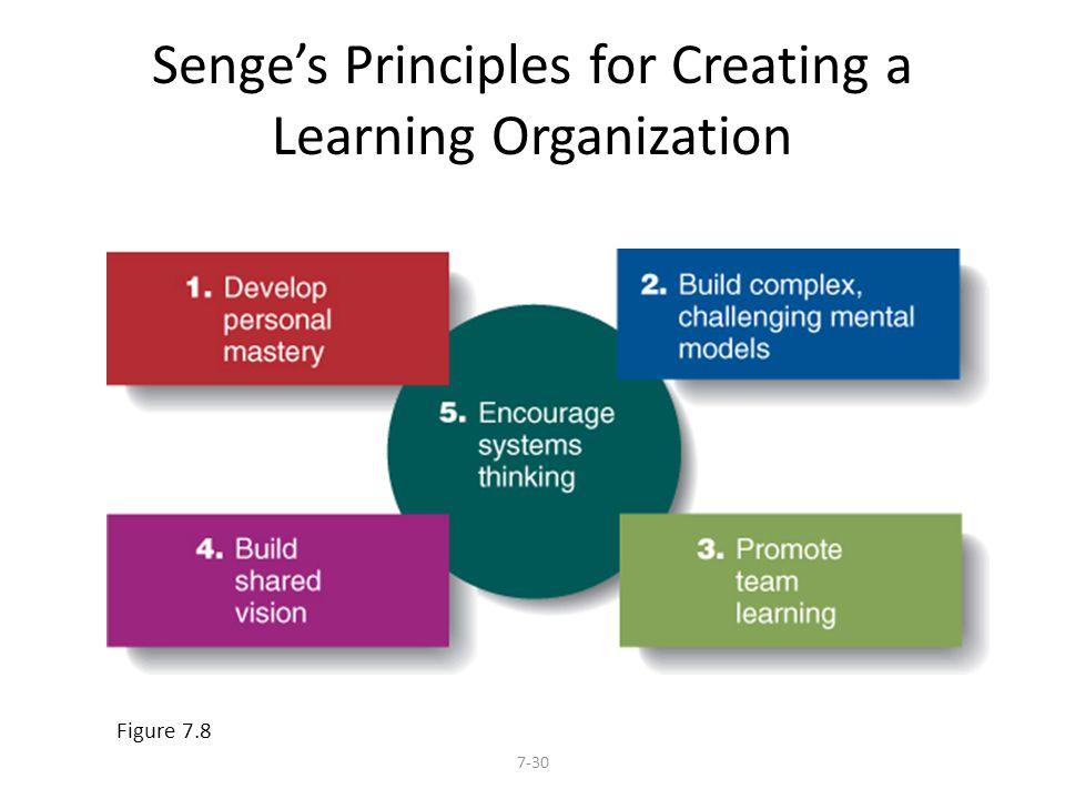 Senge's Principles for Creating a Learning Organization 7-30 Figure 7.8