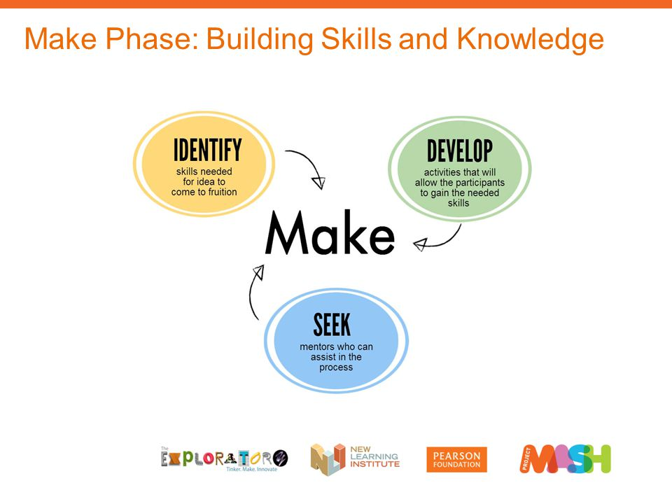 Make Phase: Building Skills and Knowledge