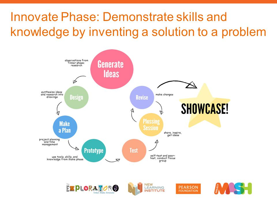 Innovate Phase: Demonstrate skills and knowledge by inventing a solution to a problem
