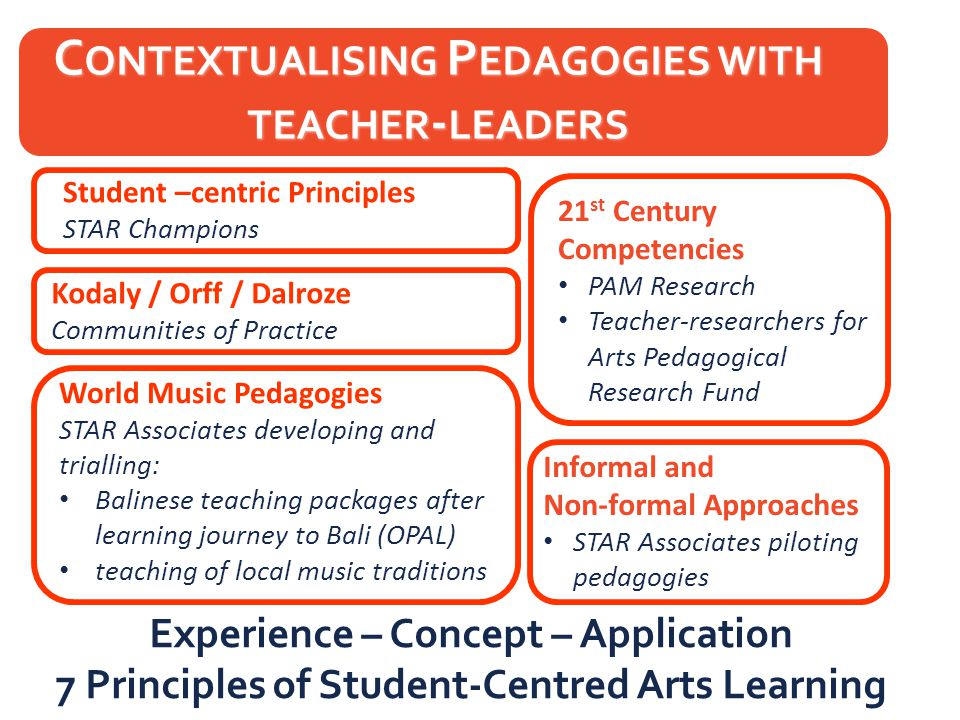 Experience – Concept – Application 7 Principles of Student-Centred Arts Learning C ONTEXTUALISING P EDAGOGIES WITH TEACHER - LEADERS Student –centric Principles STAR Champions 21 st Century Competencies PAM Research Teacher-researchers for Arts Pedagogical Research Fund Kodaly / Orff / Dalroze Communities of Practice World Music Pedagogies STAR Associates developing and trialling: Balinese teaching packages after learning journey to Bali (OPAL) teaching of local music traditions Informal and Non-formal Approaches STAR Associates piloting pedagogies