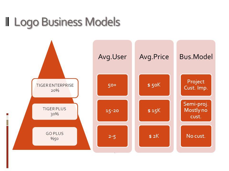 Logo Business Models TIGER ENTERPRISE 20% TIGER PLUS 30% GO PLUS %50 Avg.User 50+15-202-5 Avg.Price $ 50K$ 15K$ 2K Bus.Model Project Cust. Imp. Semi-p