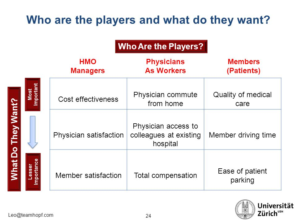 24 Leo@teamhopf.com Who are the players and what do they want? Cost effectiveness Physician commute from home Quality of medical care Physician satisf