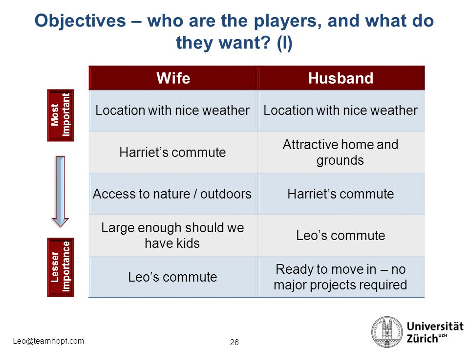 26 Leo@teamhopf.com Objectives – who are the players, and what do they want.