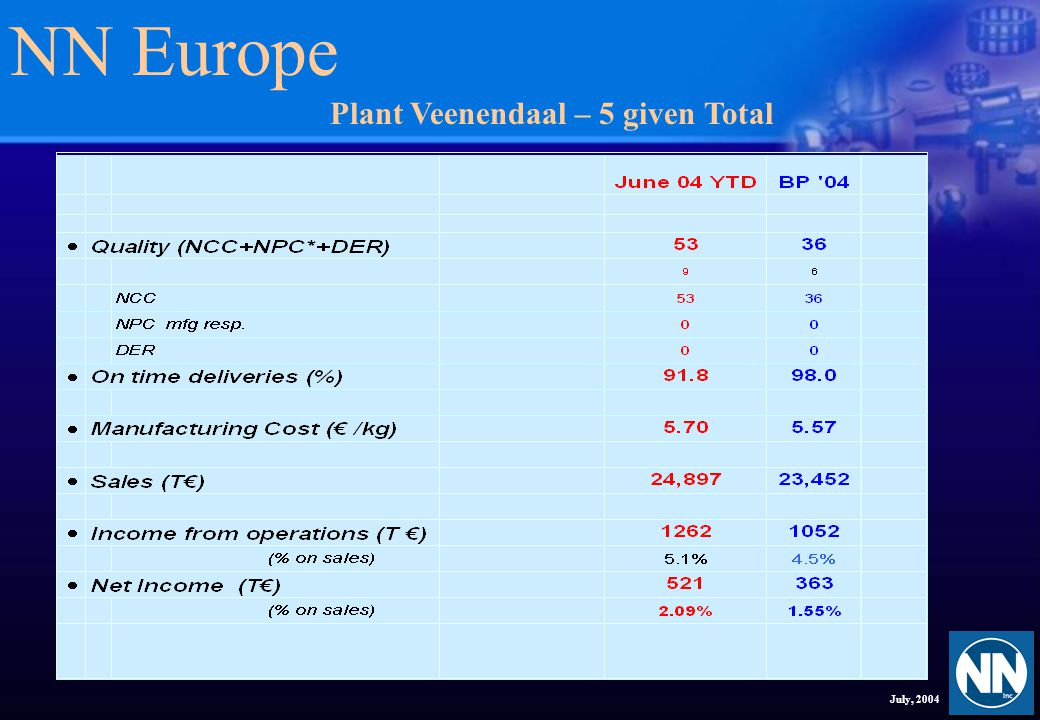 NN Europe July, 2004 Plant Veenendaal – IT Expenses