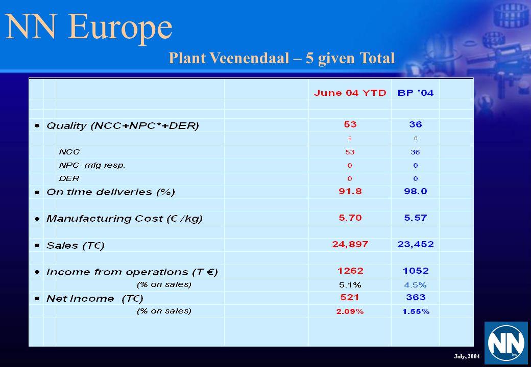 NN Europe July, 2004 Plant Veenendaal – Process
