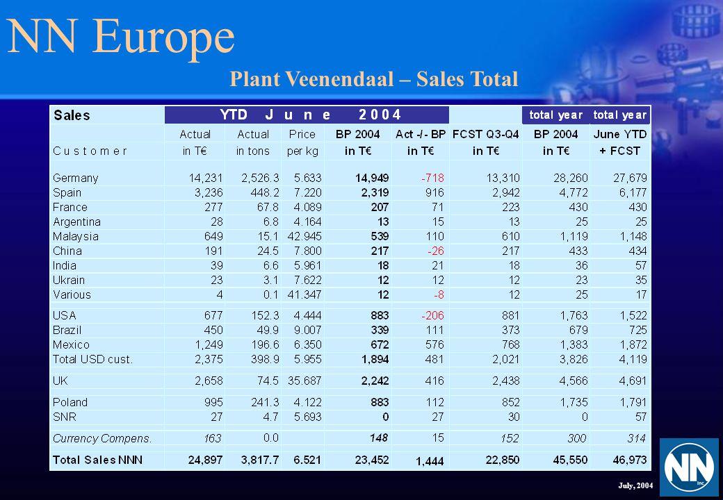 NN Europe July, 2004 Plant Veenendaal – Sales Rollers