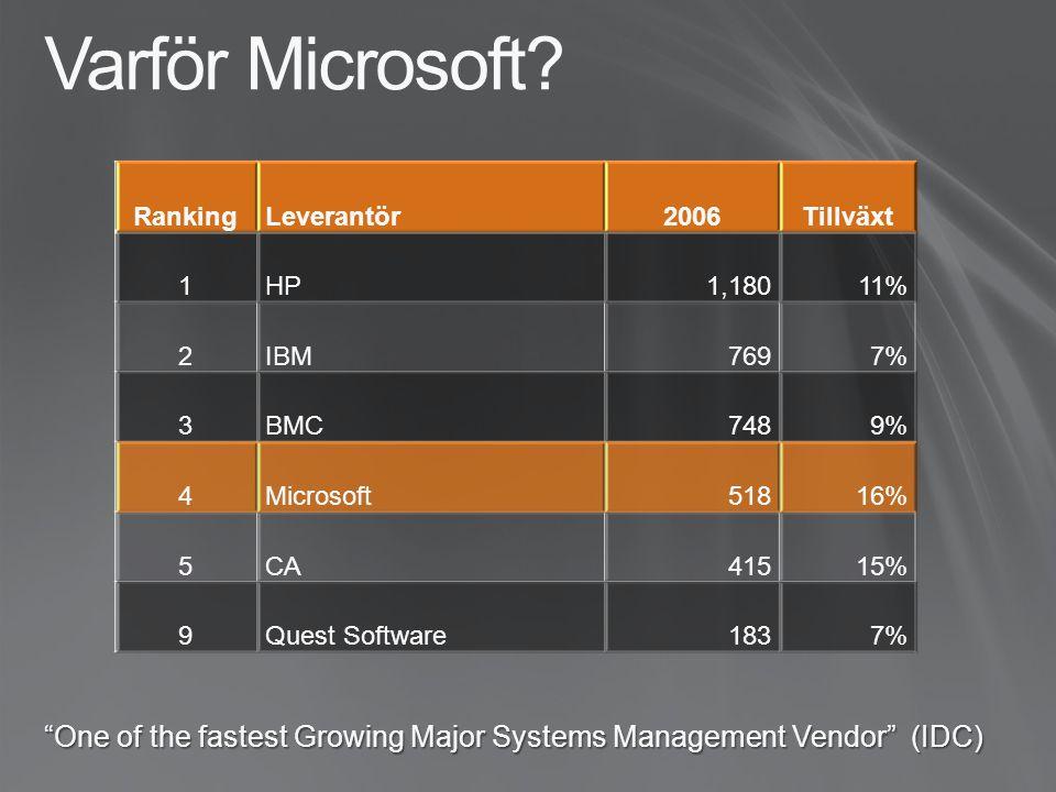 Varför Microsoft.