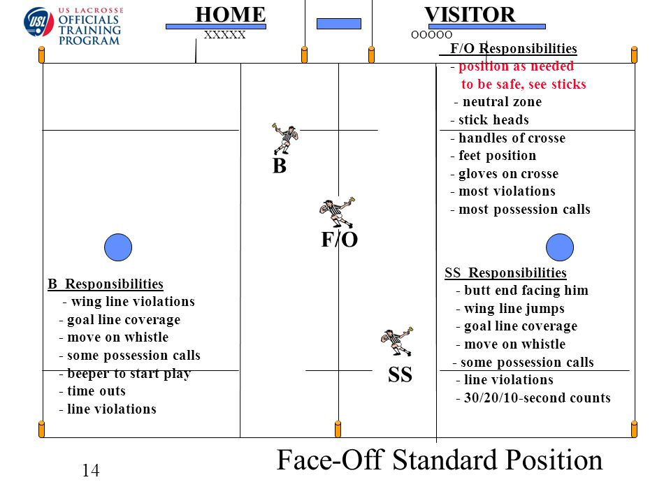 14HOMEVISITOR XXXXXOOOOO F/O Responsibilities - position as needed to be safe, see sticks - neutral zone - stick heads - handles of crosse - feet position - gloves on crosse - most violations - most possession calls SS Responsibilities - butt end facing him - wing line jumps - goal line coverage - move on whistle - some possession calls - line violations - 30/20/10-second counts B Responsibilities - wing line violations - goal line coverage - move on whistle - some possession calls - beeper to start play - time outs - line violations Face-Off Standard Position F/O SS B