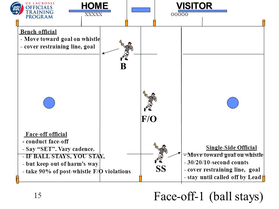 15HOMEVISITOR XXXXXOOOOO Face-off-1 (ball stays) F/O B SS Bench official - Move toward goal on whistle - cover restraining line, goal Single-Side Official - Move toward goal on whistle - 30/20/10-second counts - cover restraining line, goal - stay until called off by Lead Face-off official - conduct face-off - Say SET .