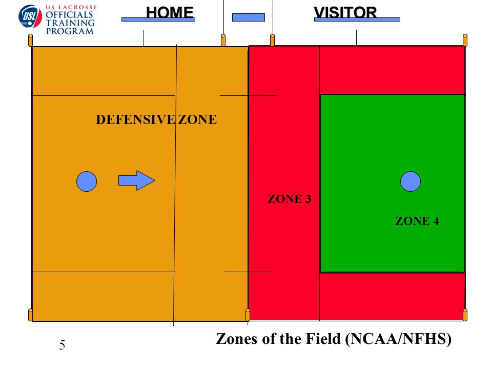 5HOMEVISITOR XXXXXOOOOO DEFENSIVE ZONE ZONE 3 ZONE 4 Zones of the Field (NCAA/NFHS) C
