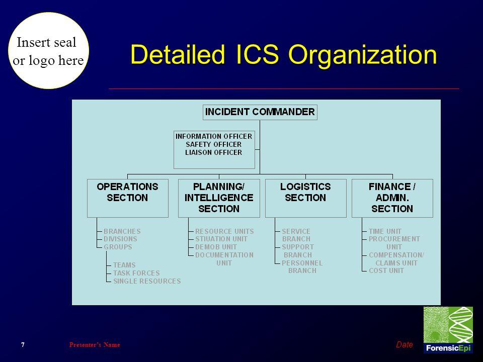 Insert seal or logo here Date 7Presenter's Name Detailed ICS Organization