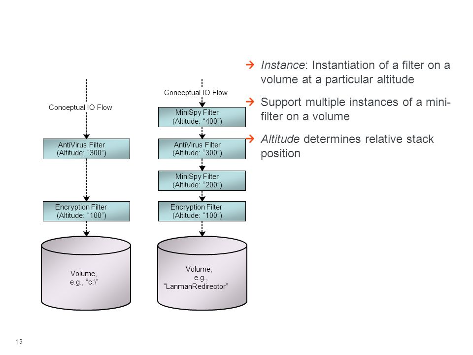 13 Instances And Altitudes Instance: Instantiation of a filter on a volume at a particular altitude Support multiple instances of a mini- filter on a