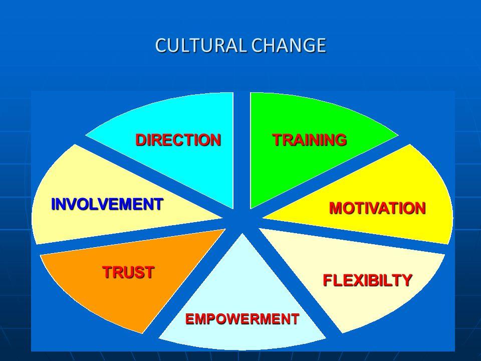 www.rdaconsultancy.com CULTURAL CHANGE DIRECTIONTRAINING MOTIVATION FLEXIBILTY EMPOWERMENT TRUST INVOLVEMENT
