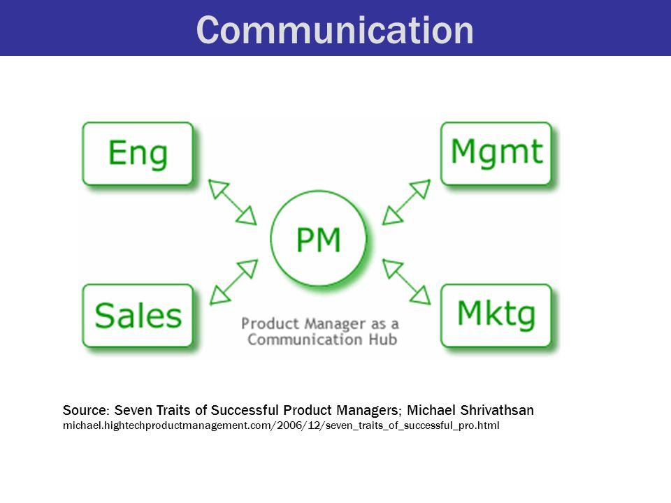 Communication Source: Seven Traits of Successful Product Managers; Michael Shrivathsan michael.hightechproductmanagement.com/2006/12/seven_traits_of_successful_pro.html