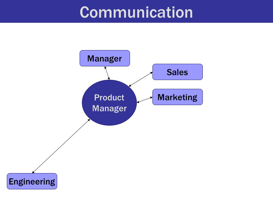 Communication Product Manager Engineering Sales Marketing Manager