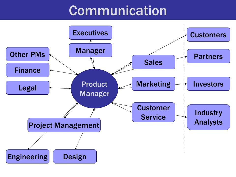 Communication Product Manager EngineeringDesign Finance Legal Project Management Sales Marketing Customers Investors Industry Analysts Manager Executi