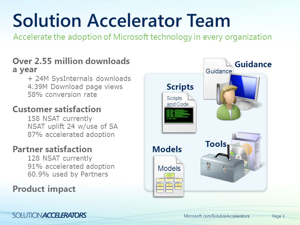 Solution Accelerator Team Over 2.55 million downloads a year + 24M SysInternals downloads 4.39M Download page views 58% conversion rate Customer satis