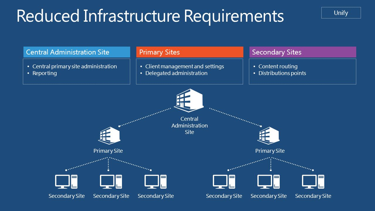 Reduced Infrastructure Requirements Unify Central Administration Site Central primary site administration Reporting Primary Sites Client management and settings Delegated administration Secondary Sites Content routing Distributions points Central Administration Site Primary Site Secondary Site