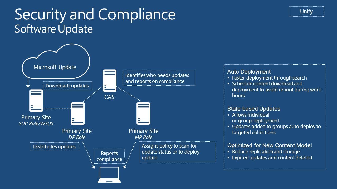 Security and Compliance Software Update CAS Primary Site MP Role Primary Site DP Role Assigns policy to scan for update status or to deploy update Distributes updates Reports compliance Microsoft Update Primary Site SUP Role/WSUS Unify Identifies who needs updates and reports on compliance Downloads updates Auto Deployment Faster deployment through search Schedule content download and deployment to avoid reboot during work hours State-based Updates Allows individual or group deployment Updates added to groups auto deploy to targeted collections Optimized for New Content Model Reduce replication and storage Expired updates and content deleted