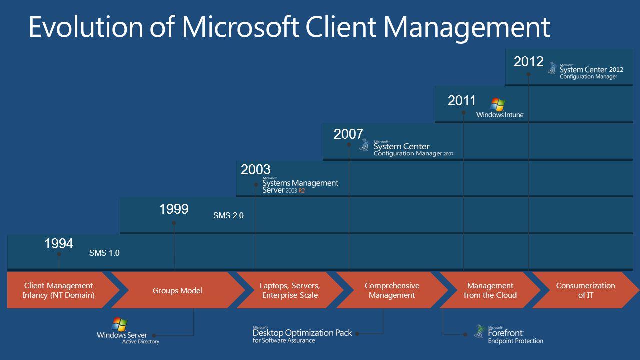 2003 2012 2011 2007 1999 SMS 2.0 1994 SMS 1.0 Evolution of Microsoft Client Management Client Management Infancy (NT Domain) Groups Model Comprehensive Management Laptops, Servers, Enterprise Scale Consumerization of IT Management from the Cloud