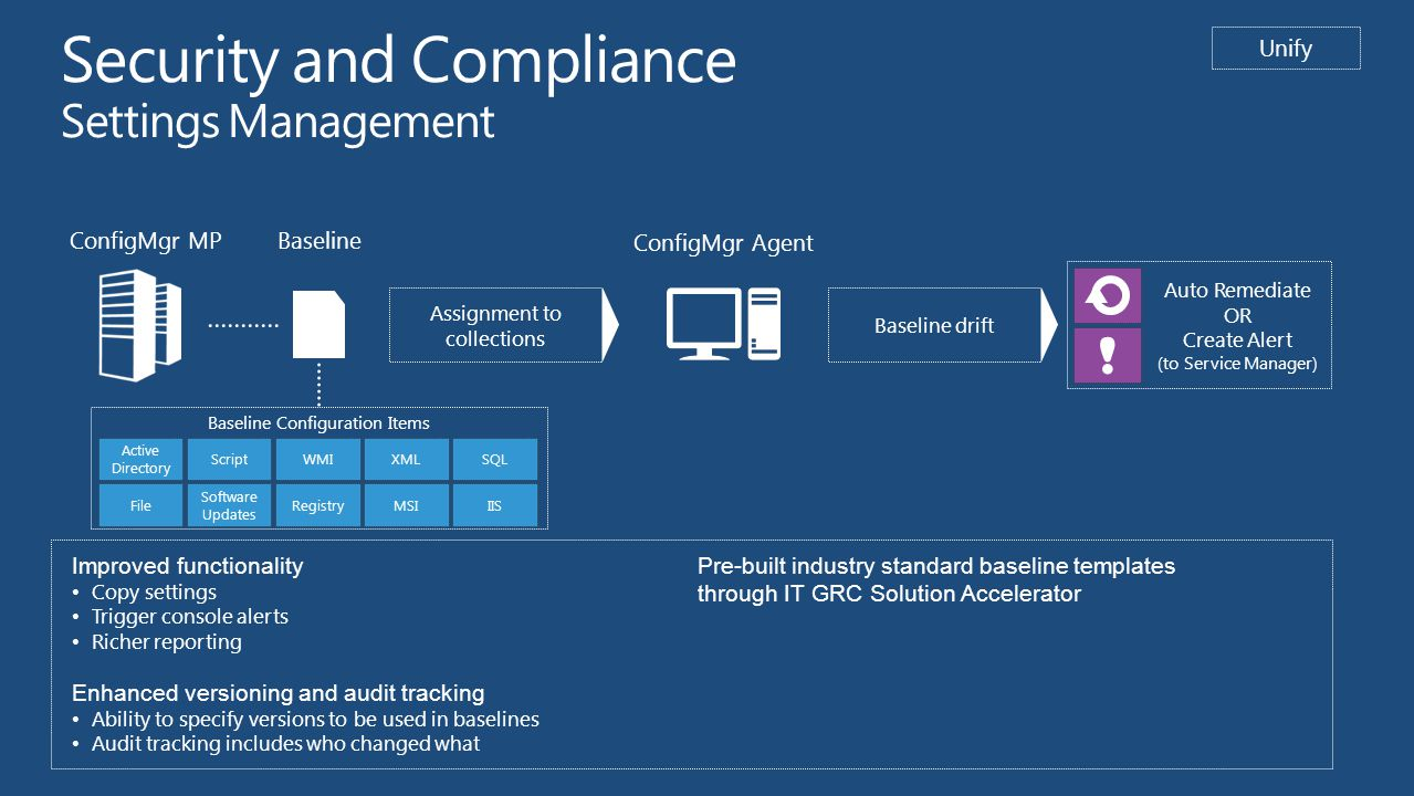 ConfigMgr MP Security and Compliance Settings Management Baseline ConfigMgr Agent WMIXML RegistryIISMSI ScriptSQL Software Updates File Active Directory Baseline Configuration Items Auto Remediate OR Create Alert (to Service Manager) .