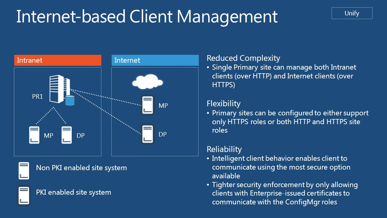 Internet-based Client Management PR1 MPDP MP DP Non PKI enabled site system PKI enabled site system Unify IntranetInternet Reduced Complexity Single Primary site can manage both Intranet clients (over HTTP) and Internet clients (over HTTPS) Flexibility Primary sites can be configured to either support only HTTPS roles or both HTTP and HTTPS site roles Reliability Intelligent client behavior enables client to communicate using the most secure option available Tighter security enforcement by only allowing clients with Enterprise-issued certificates to communicate with the ConfigMgr roles