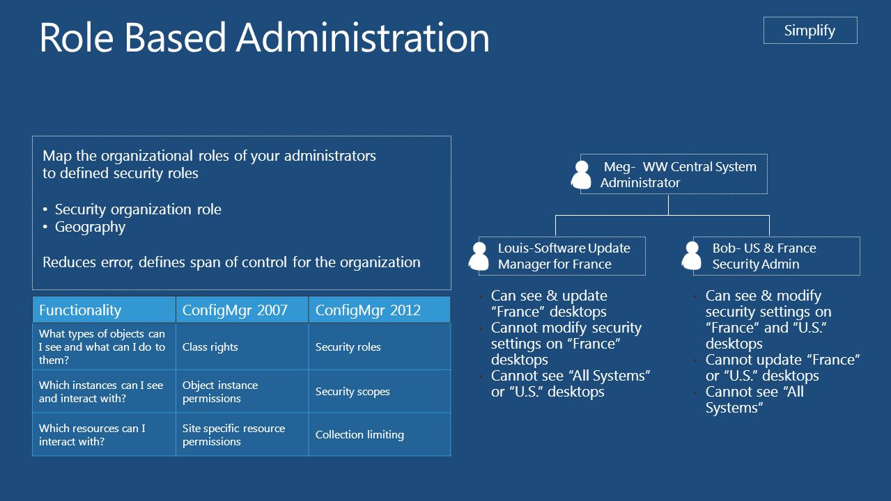 Role Based Administration FunctionalityConfigMgr 2007ConfigMgr 2012 What types of objects can I see and what can I do to them.