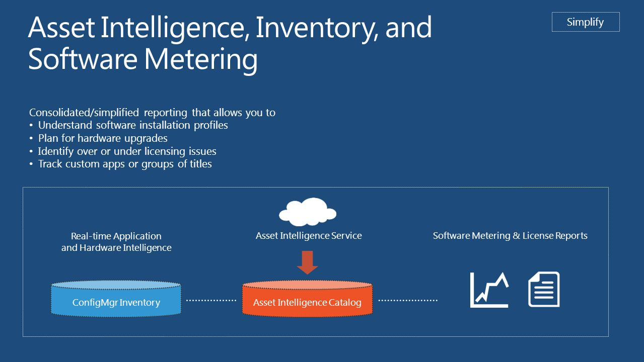 Asset Intelligence, Inventory, and Software Metering Software Metering & License Reports Asset Intelligence Service Asset Intelligence Catalog Real-time Application and Hardware Intelligence Consolidated/simplified reporting that allows you to Understand software installation profiles Plan for hardware upgrades Identify over or under licensing issues Track custom apps or groups of titles ConfigMgr Inventory Simplify