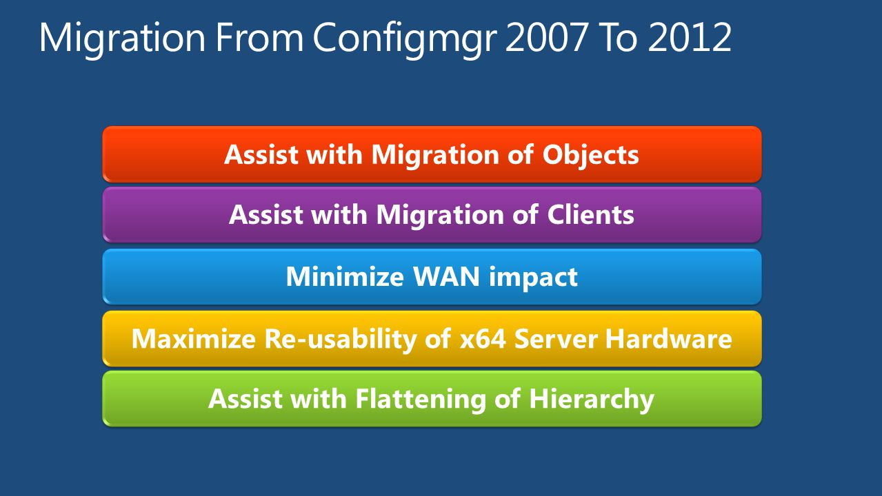 Assist with Migration of ObjectsAssist with Migration of ClientsMinimize WAN impactMaximize Re-usability of x64 Server HardwareAssist with Flattening of Hierarchy