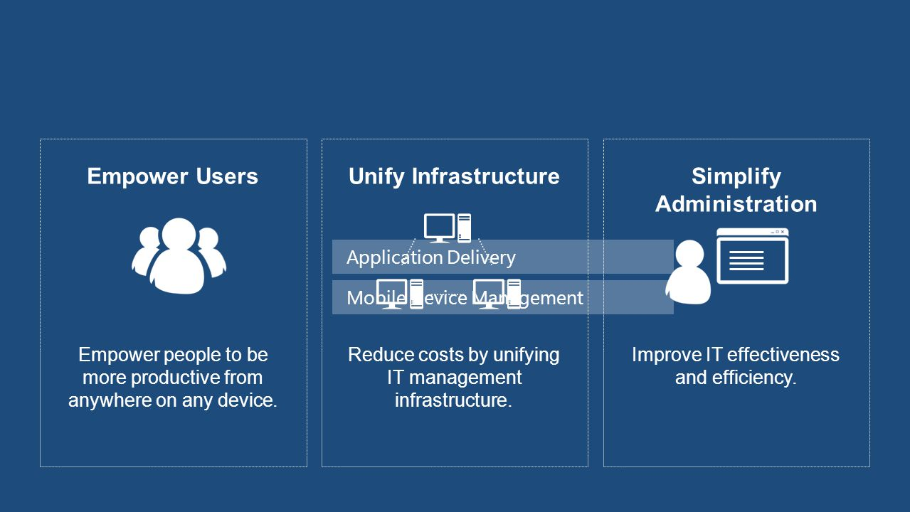 Empower Delivery Evaluation Criteria User Device type Network connection User/Device Relationships Primary Devices MSI App-V Non-primary Devices VDI Presentation Server Remote Desktop Deliver best user experience on each device Define application once Windows Embedded