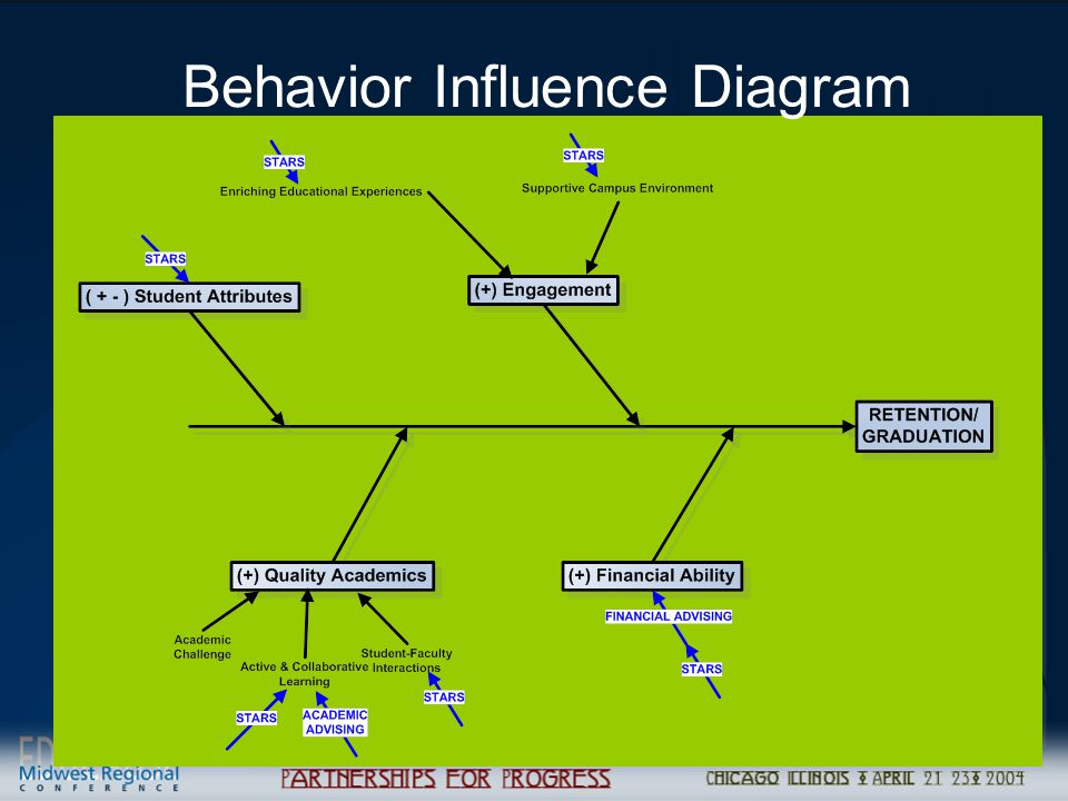 Managing Student Relationships (CRM) to Drive Retention19 Behavior Influence Diagram