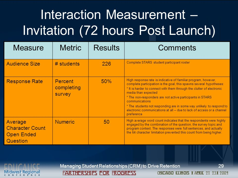 Managing Student Relationships (CRM) to Drive Retention29 Interaction Measurement – Invitation (72 hours Post Launch) MeasureMetricResultsComments Audience Size# students226 Complete STARS student participant roster Response RatePercent completing survey 50% High response rate is indicative of familiar program, however, complete participation is the goal, this spawns several hypotheses: * It is harder to connect with them through the clutter of electronic media than expected * The non-responders are not active participants in STARS communications * The students not responding are in some way unlikely to respond to electronic communications at all – due to lack of access or a channel preference Average Character Count Open Ended Question Numeric50 High average word count indicates that the respondents were highly engaged by the combination of the question, the survey topic and program context.