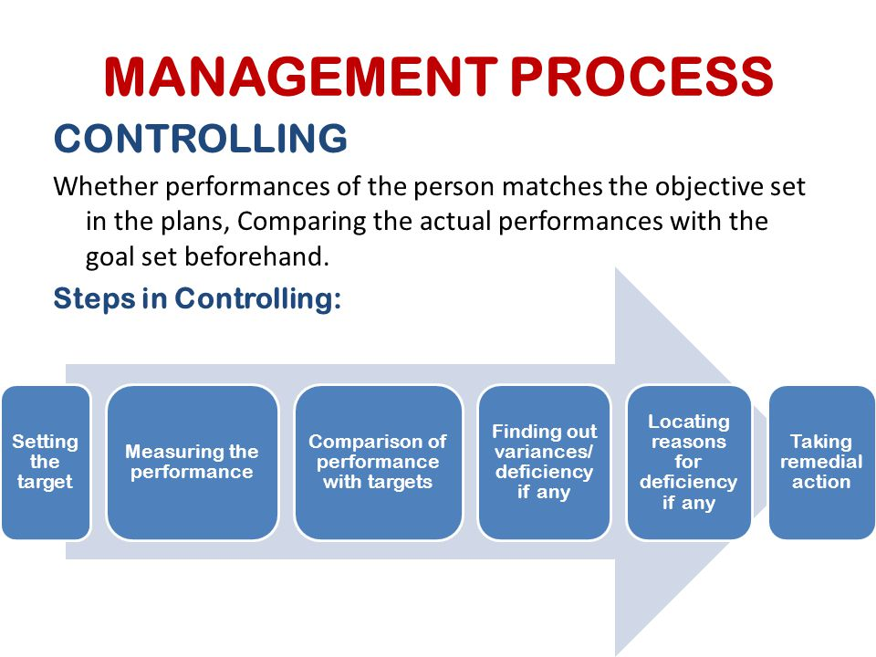 MANAGEMENT PROCESS CONTROLLING Whether performances of the person matches the objective set in the plans, Comparing the actual performances with the g