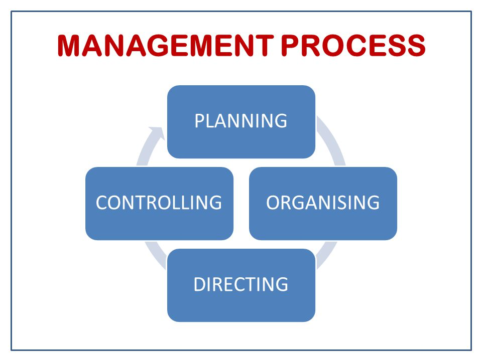 MANAGEMENT PROCESS PLANNINGORGANISINGDIRECTINGCONTROLLING